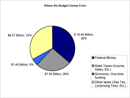 Where-the-Budget-Comes-From