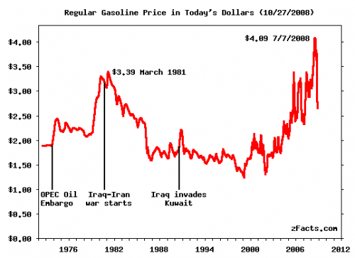 real_gas_prices